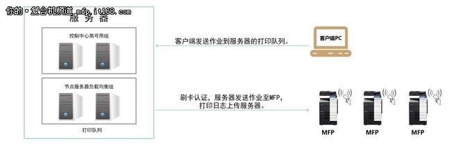 柯尼卡美能达助力高新企业优化文印管理