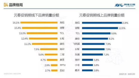 海信电视开年红:领跑线上线下双料第一
