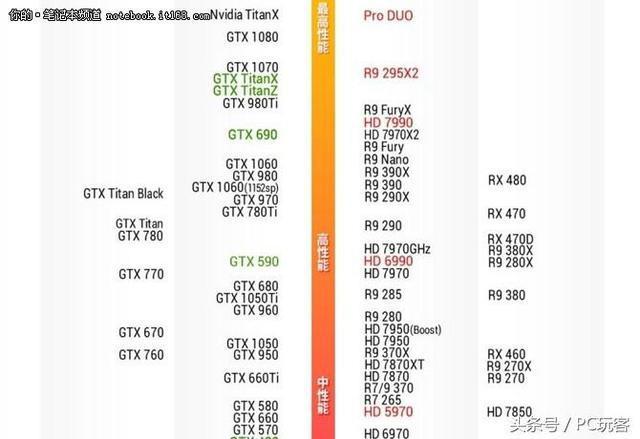 GTX1050Ti对比1060 3G:一步到位买好的
