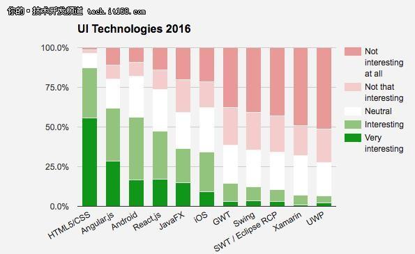 2017年UI、Web、微服务顶级框架都有啥?