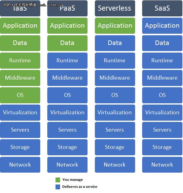 无服务器架构已成云计算未来趋势