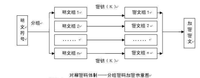 DES、RC4、AES等加密算法优势及应用