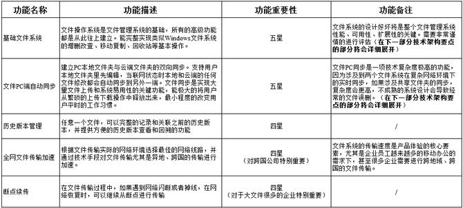 亿方云发布:CIO必备企业网盘选型白皮书