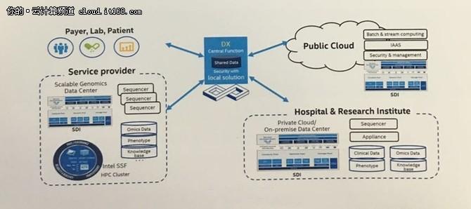 英特尔:BT+IT的力量是精准医疗的原动力