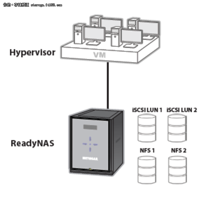 NETGEAR ReadyNAS 526X 产品功能特性