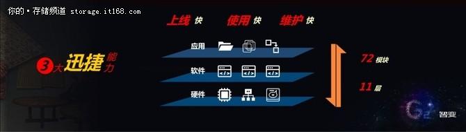 """浪潮李辉:从存储30年演进看""""智能"""""""