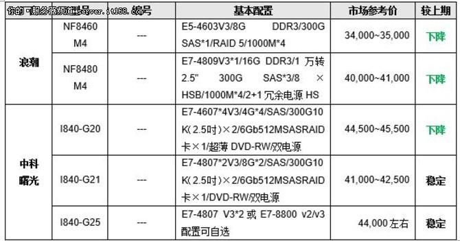 服务器价格指导  3月四路机架产品选购
