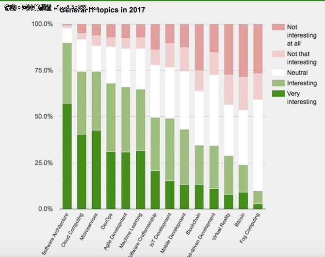 2017技术趋势:最受欢迎的几大工具