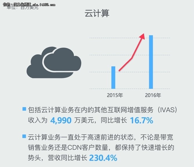 迅雷发布财报 云收入同比增长230.4%