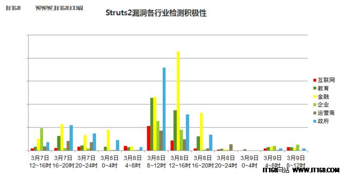 年漏洞王:Struts2受影响情况数据报告