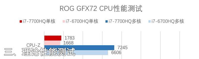 升级7代酷睿 全新ROG GFX72评测