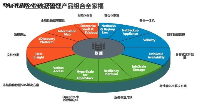 360全方位数据管理 助推数字化转型之路