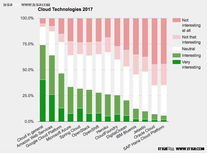 JAXenter发布2017年全球最受欢迎的云平台调查