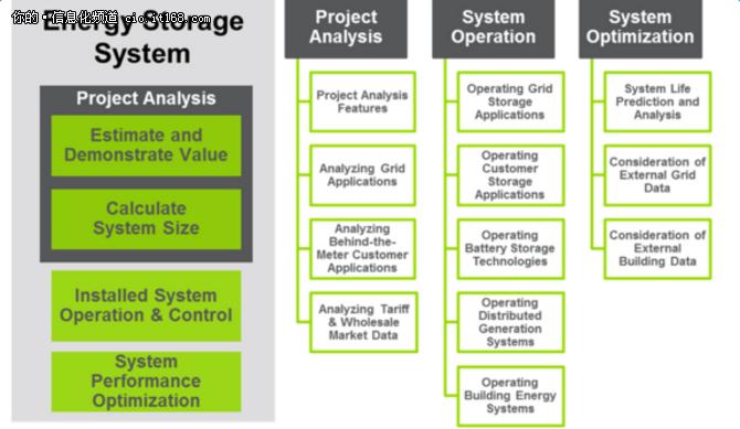 软件驱动将成为能源存储发展的原动力