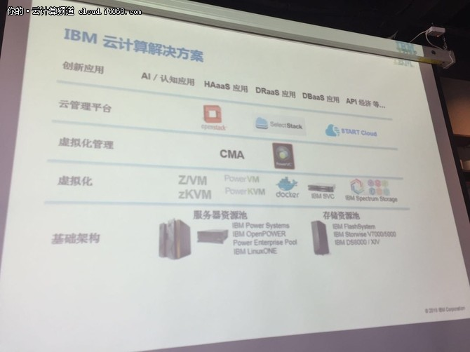 走上开放之路 IBM如何提供云化解决方案