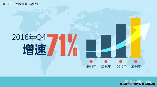 IDC:浪潮存储2016Q4中国市场出货量和增速第一