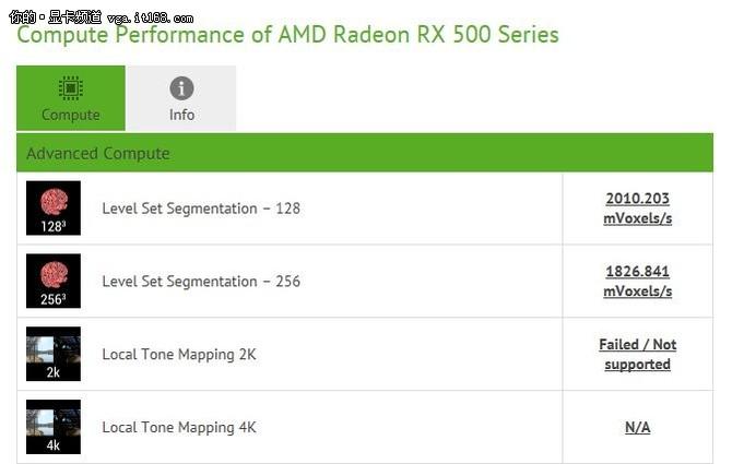除了Vega还有RX550 AMD入门新显卡曝光