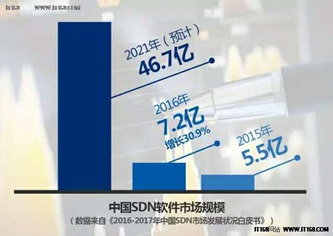 SDN开启场景化竞争 新华三保持领跑优势