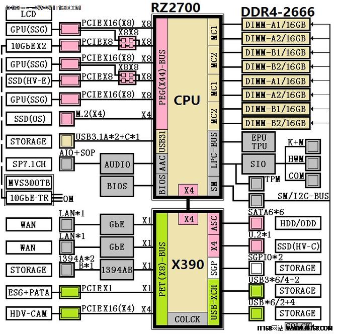 这才是真旗舰 AMD X390X399芯片组曝光