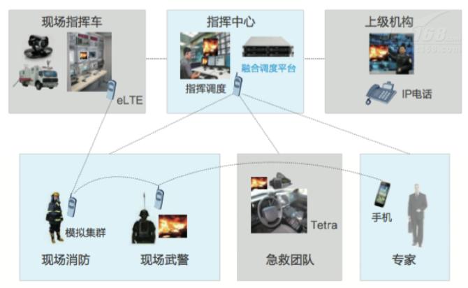 华为融合指挥:响安全需求,做应急中枢