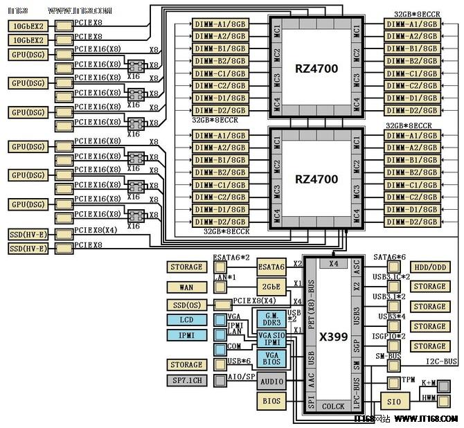 这才是真旗舰 AMD X390/X399芯片组曝光