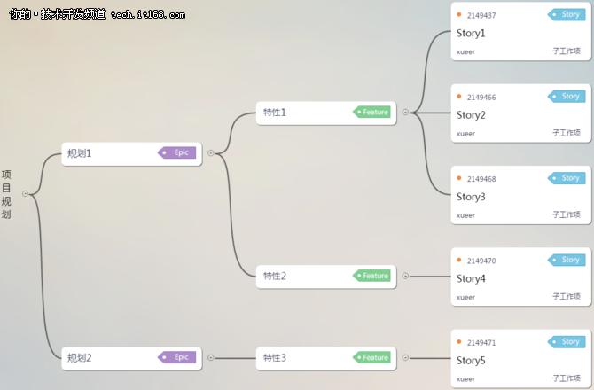 为什么DevCloud是敏捷和DevOps落地神器?