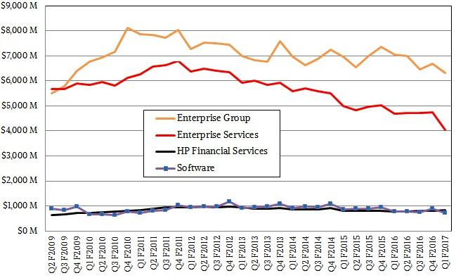 有你吗?看看来自服务器市场的各种信号