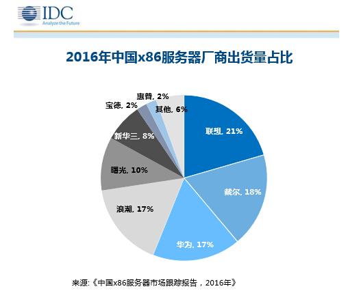 IDC发布x86服务器市场报告:华为终问鼎