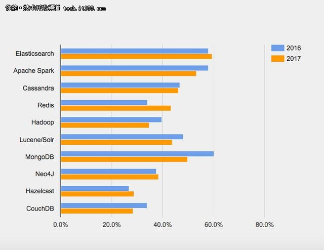 数据库选型调查:学什么数据库有前途?