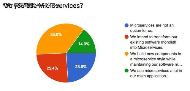 微服务2017趋势:为什么喜欢微服务?