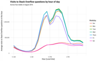 哪种编程语言最受欢迎?其实要看时段