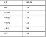 可信云推出云主机分级和性能专项评估