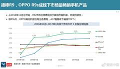 接棒R9 OPPO R9s成线下市场最畅销手机