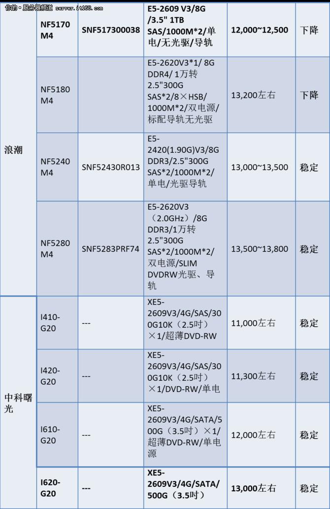 服务器价格指导 4月双路机架产品导购