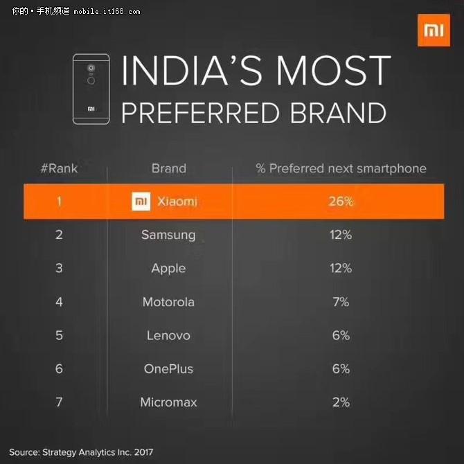 超越三星苹果 小米成印度最受欢迎品牌