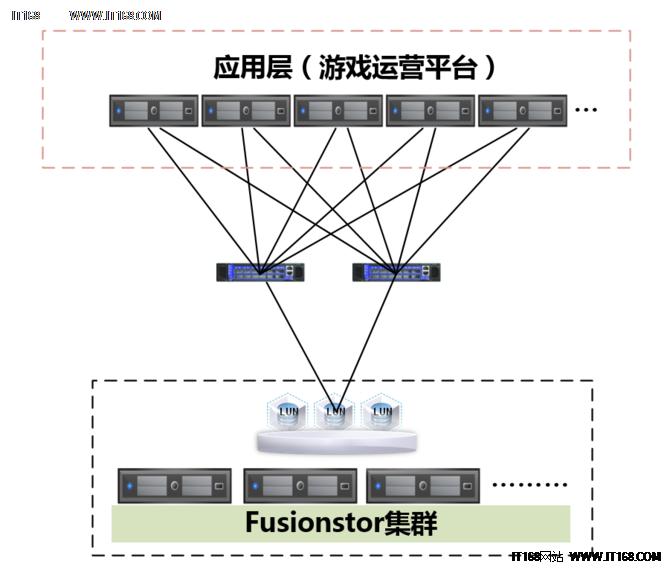 华云网际保障上海绿岸网络系统平稳高效