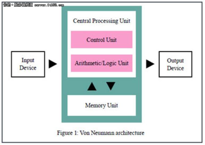 趋势:服务器架构正处于变革的边缘