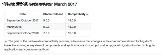 Angular 5就要来了,据说更快更小更平滑