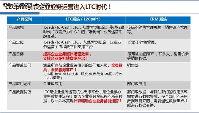历经5年打磨 L2Cplat V3.0正式发布