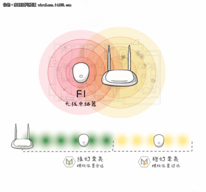 怎样解决Wi-Fi信号盲区 因为你少了它!