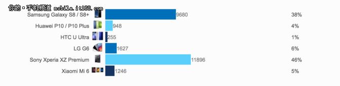 国外网友评比最期待旗舰 小米6排第三