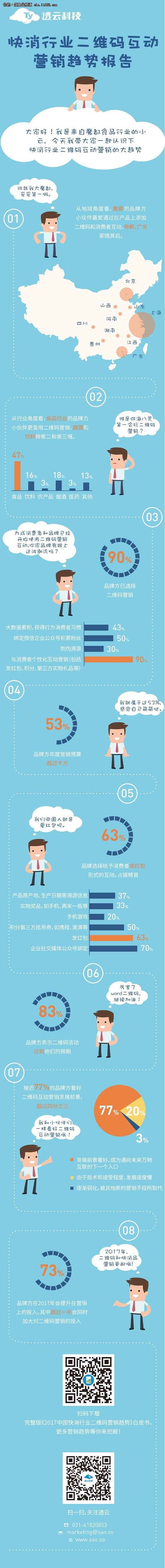 一张图读懂快消行业二维码互动营销趋势