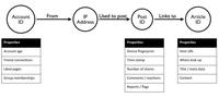 如何使用Neo4j和KeyLines检测假新闻