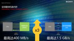 索尼XZP图片读取速度测试:速度惊人