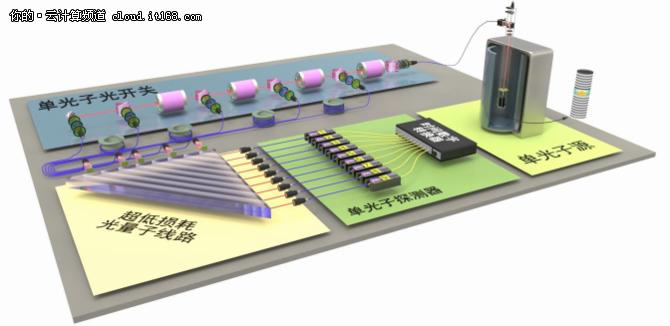 重磅消息:全球首个光量子计算机诞生!