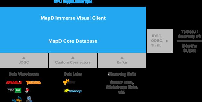 率先以GPU加速数据库 MapD核心技术开源