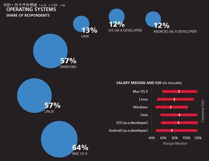 揭秘Web开发人员薪酬,据说美国薪水最高