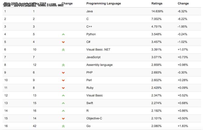 Tiobe排行榜显示Java正在走下坡路