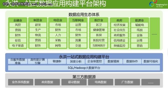 永洪科技王桐:数据技术下一站-数据应用