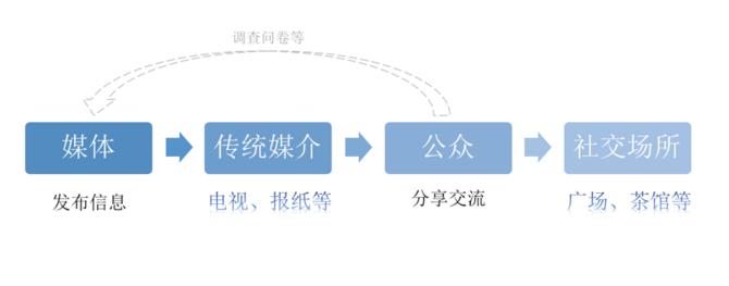 自然语言技术在文智趋势分析产品的应用